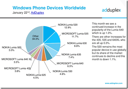 adduplex-jan2016-devices-global[1]