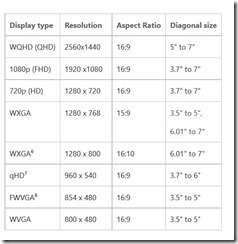 Windows-10-Mobile-Display-Requirements[1]