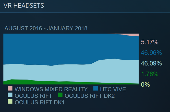 vr-market-share-January-2018[1]